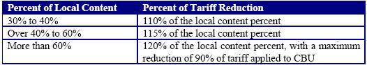 汽车组装所用当地配件比例与关税递减比例