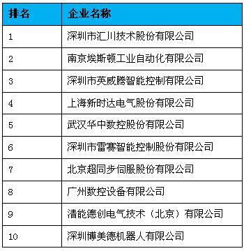 汇川plc控制电梯io接线图