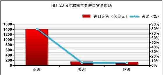 2016年越南主要进口贸易市场