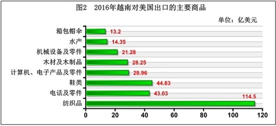 2016年越南对美国出口商品结构
